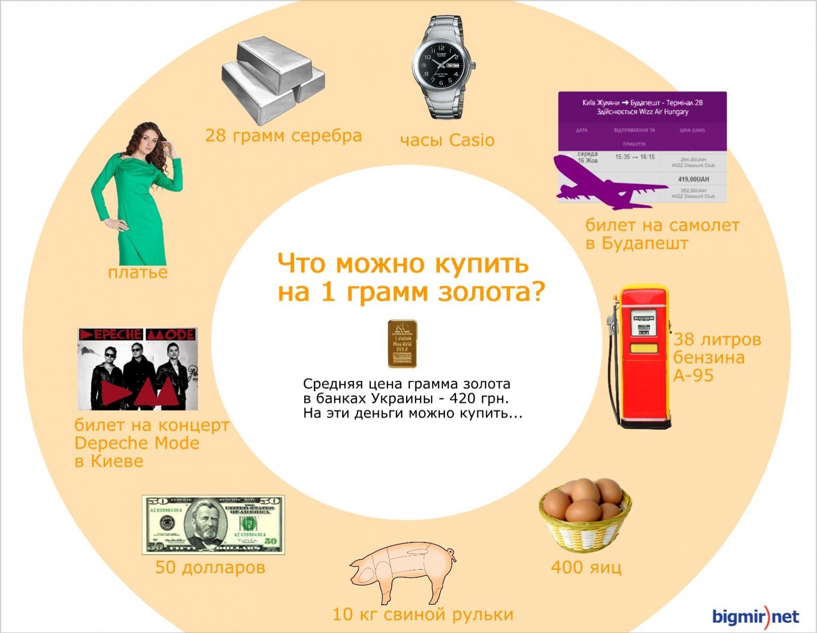 Цена 1 грамма золота в Украине. Много или мало?