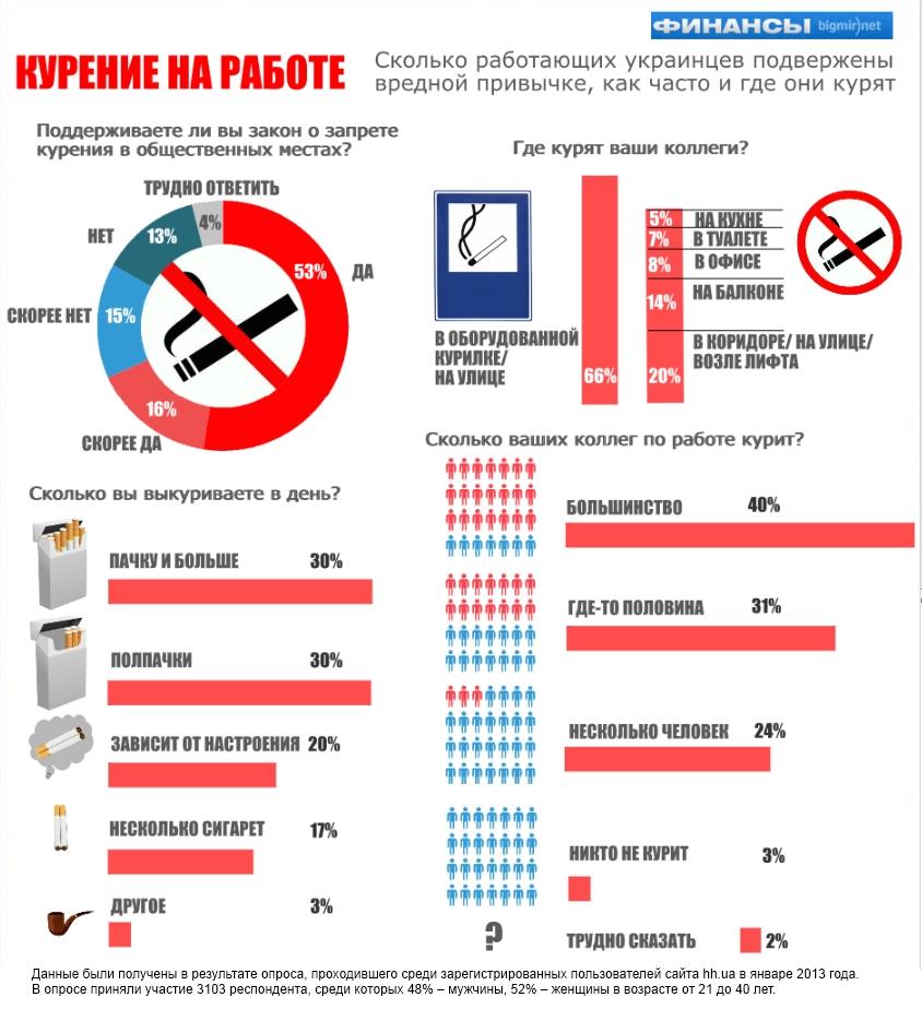 Офисные курильщики и их предпочтения