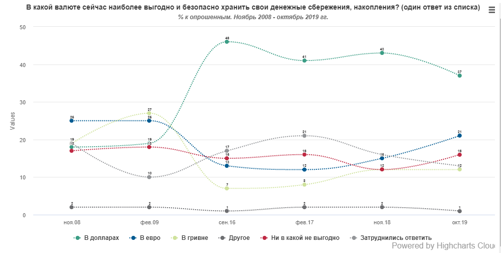 Чаще всего украинцы предпочитают хранить накопленные деньги в долларах