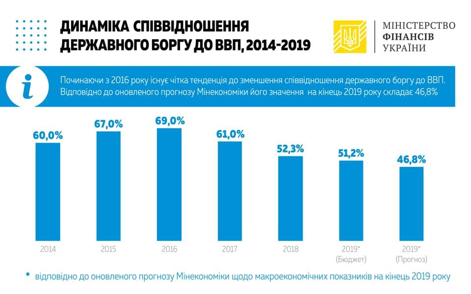 Государственный долг Украины в гривневом эквиваленте уменьшился впервые за два года