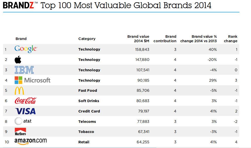 Десятка саых дорогих брендов мира 2014