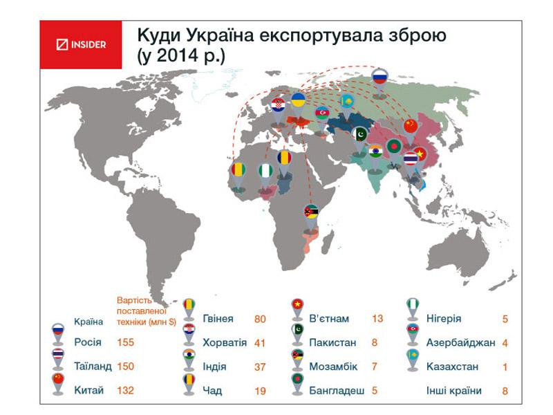 Кому Украина продавала оружие