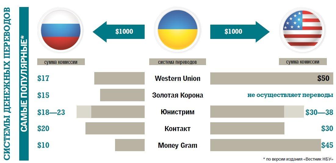 Как сделать перевод с украины в россию долларов