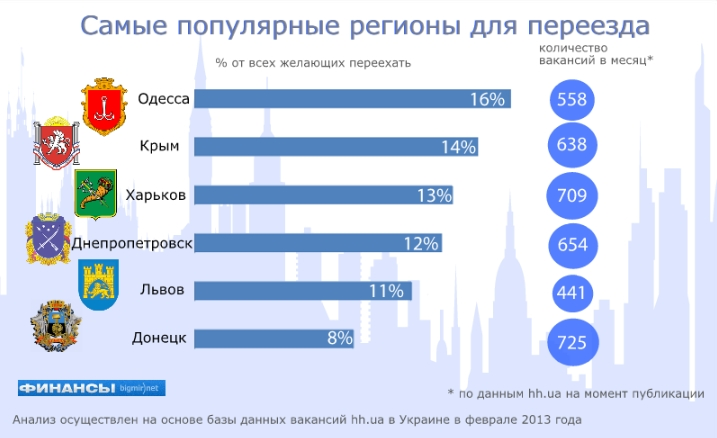 Куда переезжают украинцы в поисках работы