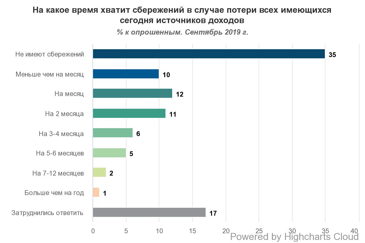 Большинство украинцев не имеют сбережений