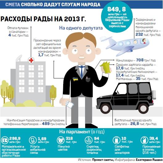 Планируемые расходы Верховной Рады на 2013 год