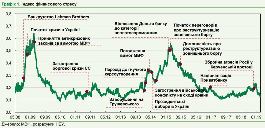 Индекс финансового стресса