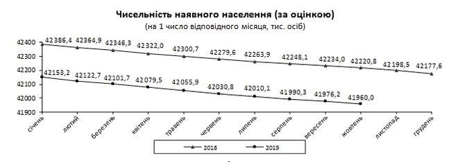В Украине проживает 41 млн 960 тыс человек