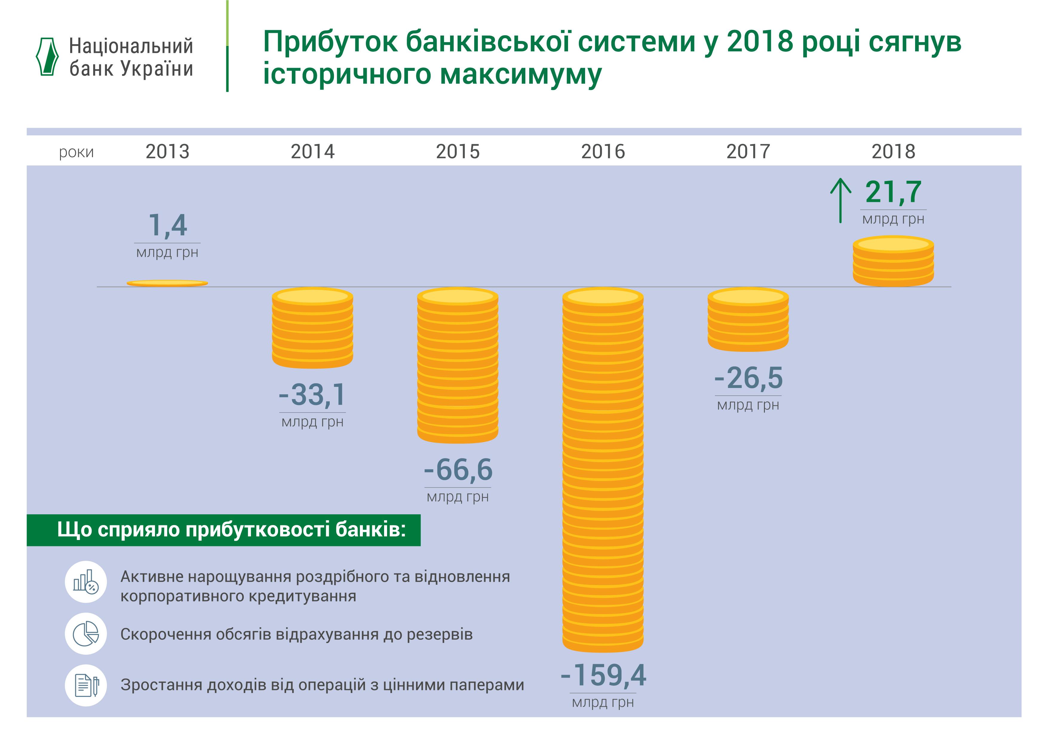 Прибыль банковской системы Украины