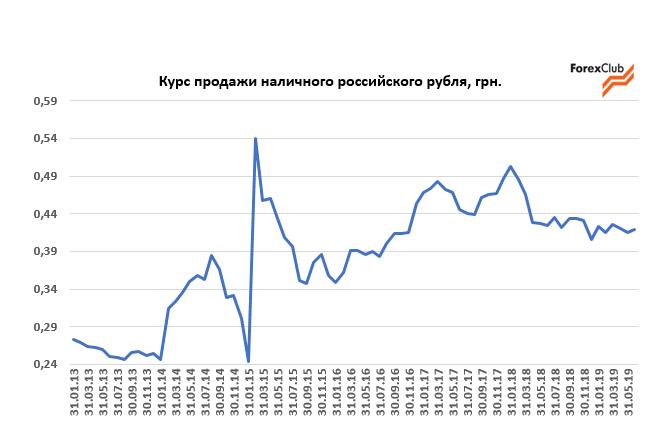 Курс продажи рубля