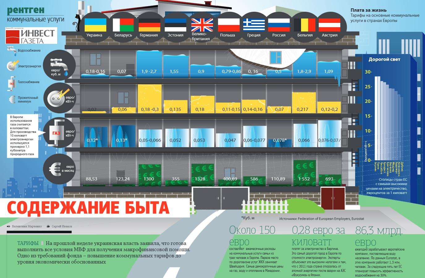 Сколько платят за коммунальные услуги в Украине и в Европе