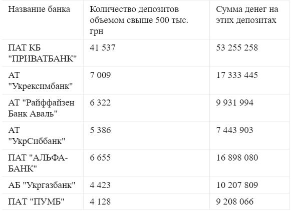 Рейтинг банков по количеству крупных депозитов