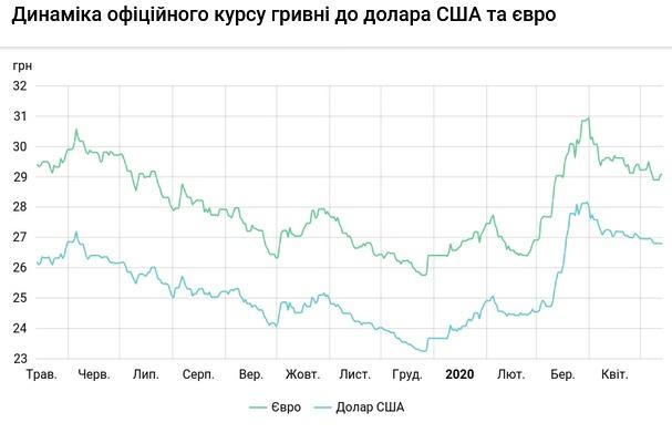 Курс валют на 14.05.2020: гривна продолжает укрепляться