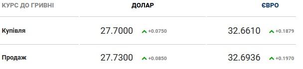 Курс валют на 31.07.2020: евро немного дорожает