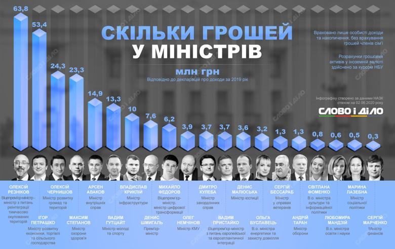 Декларационная кампания-2020: сколько денег у министров