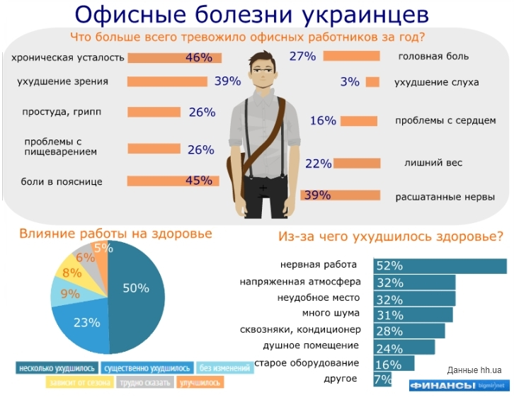 Офисные хвори украинцев