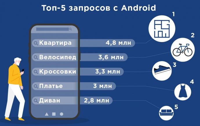 Топ запросов с Android