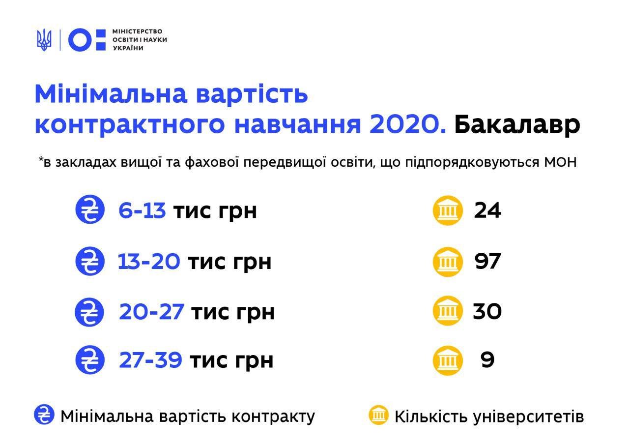 Сколько стоит контрактное обучение в Украине: МОН назвало минимальные цены
