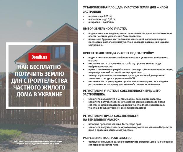 Как в Украине получить земельный участок бесплатно