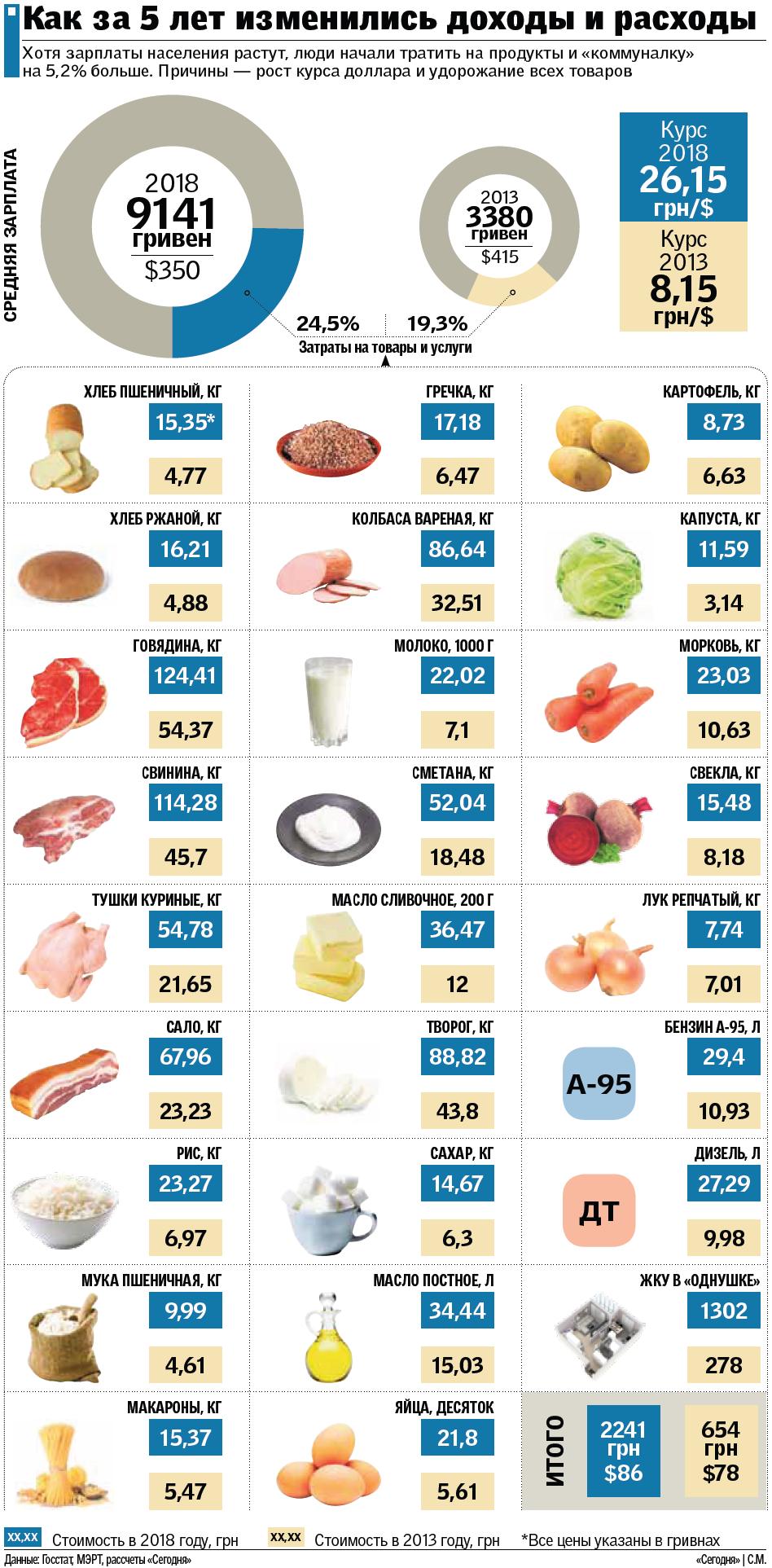 Как изменились цены на продукты питания в Украине за последние 5 лет