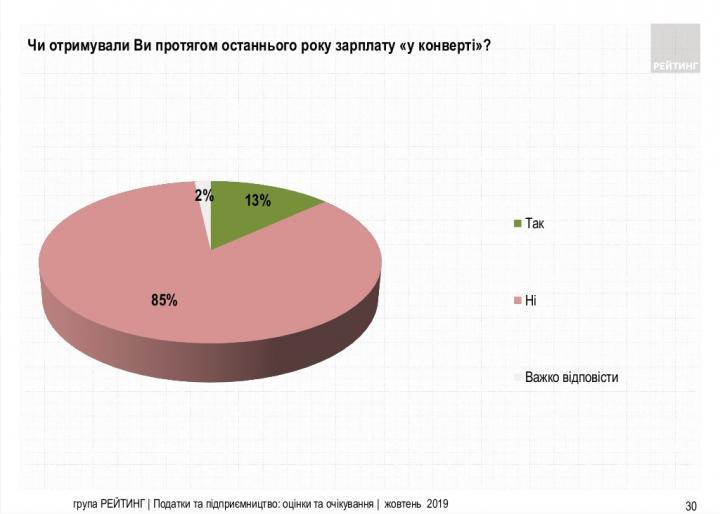 85% украинцев не получают зарплату