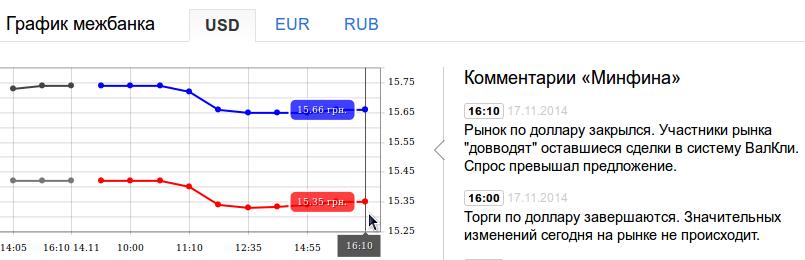 левийбережни банкурс доллара на сегодня покупка продажа термобелье