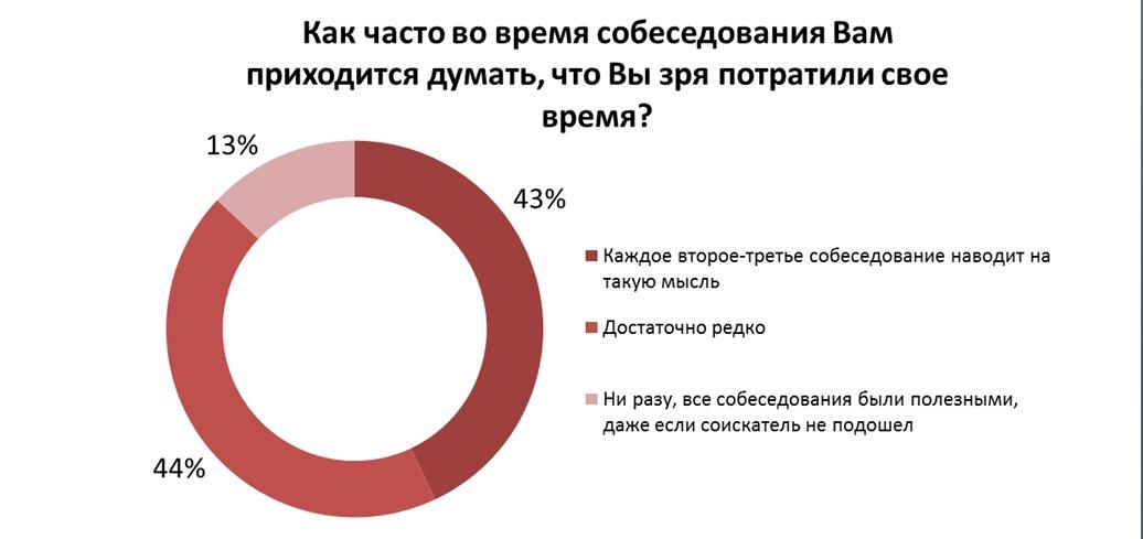 43% всех собеседований неудачны