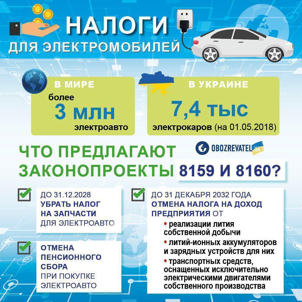 Новые налоги на электрокары