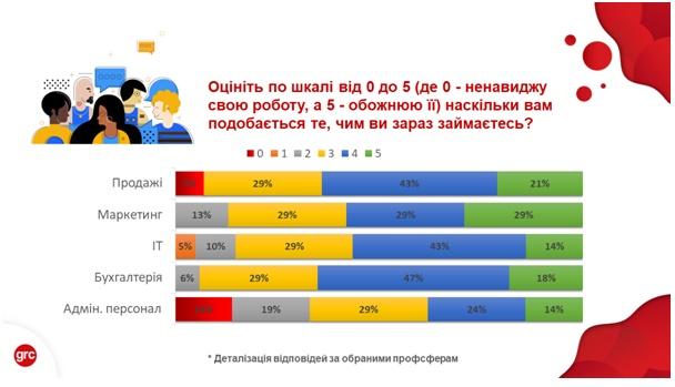 Востребованные профессии в Украине 2020: Кто точно счастлив