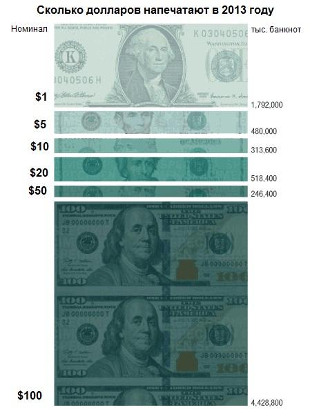 Зеленые бумажки: сколько долларов печатают в Америке