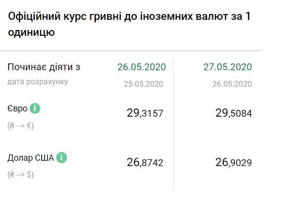 Курс валют на 27.05.2020: гривна продолжает падение