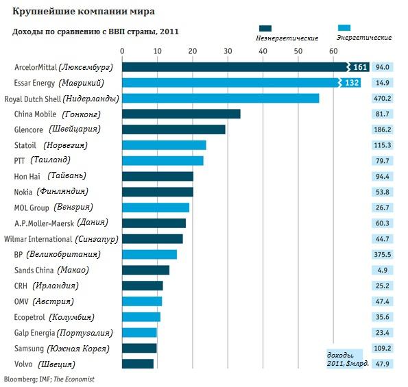 Соотношение доходов компаний и ВВП стран их регистрации