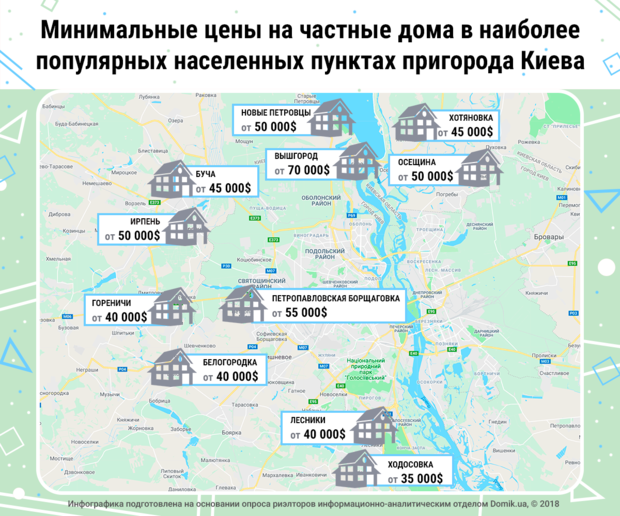 Минимальные цены на частные дома в пригороде Киева