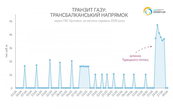 Россия существенно увеличила транзит газа через Украину