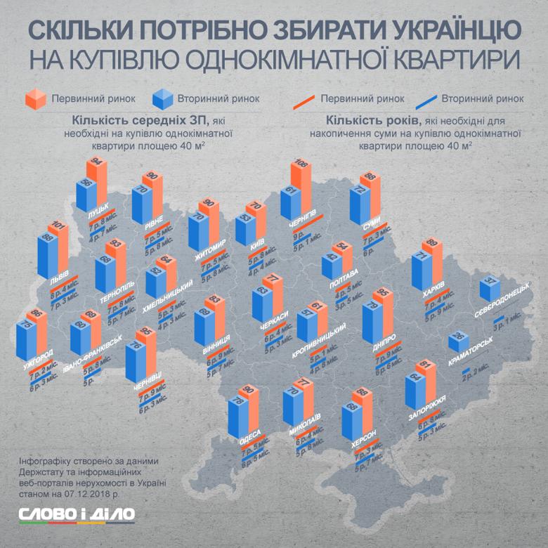 Как долго экономить украинцам, чтобы купить квартиру в Украине