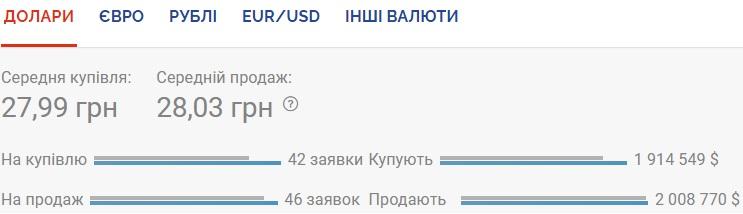 Курс валют на 15.09.2020: НБУ продолжает ослаблять гривну