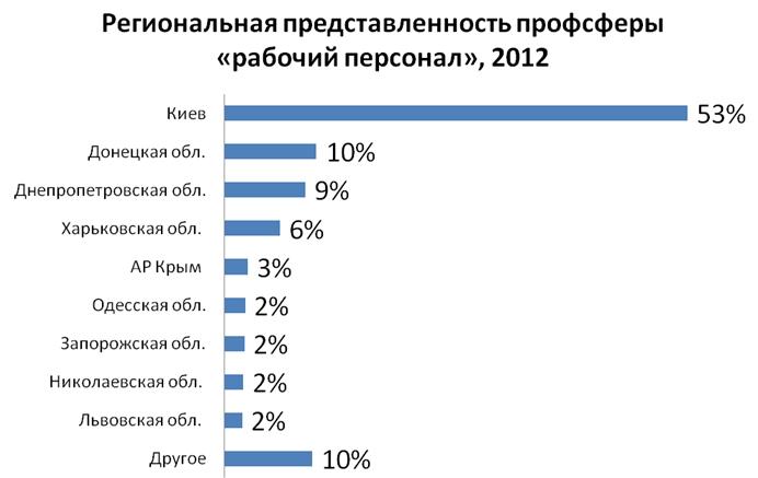 В Киеве рабочие руки нужнее всего