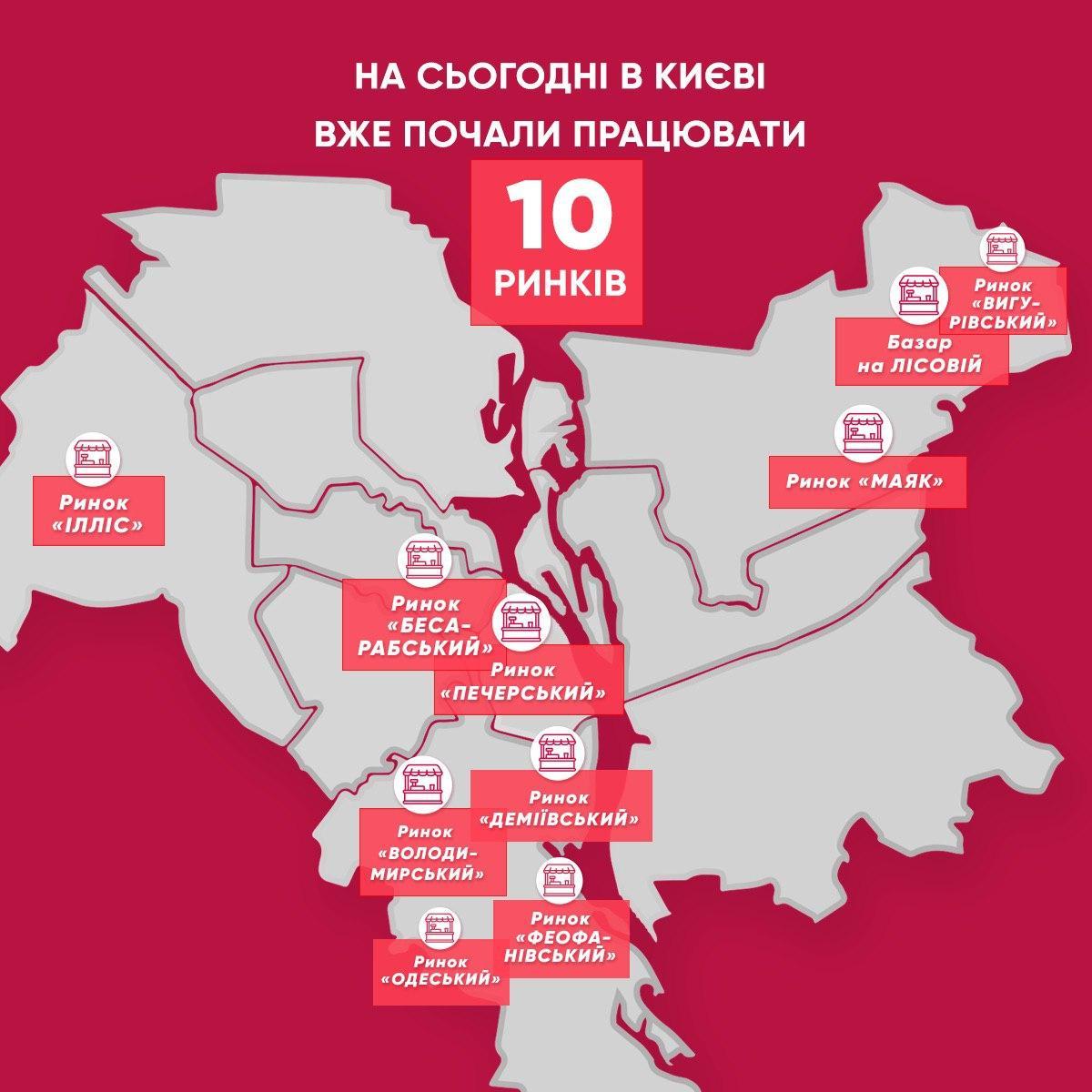 В Киеве заработали уже 10 продовольственных рынков