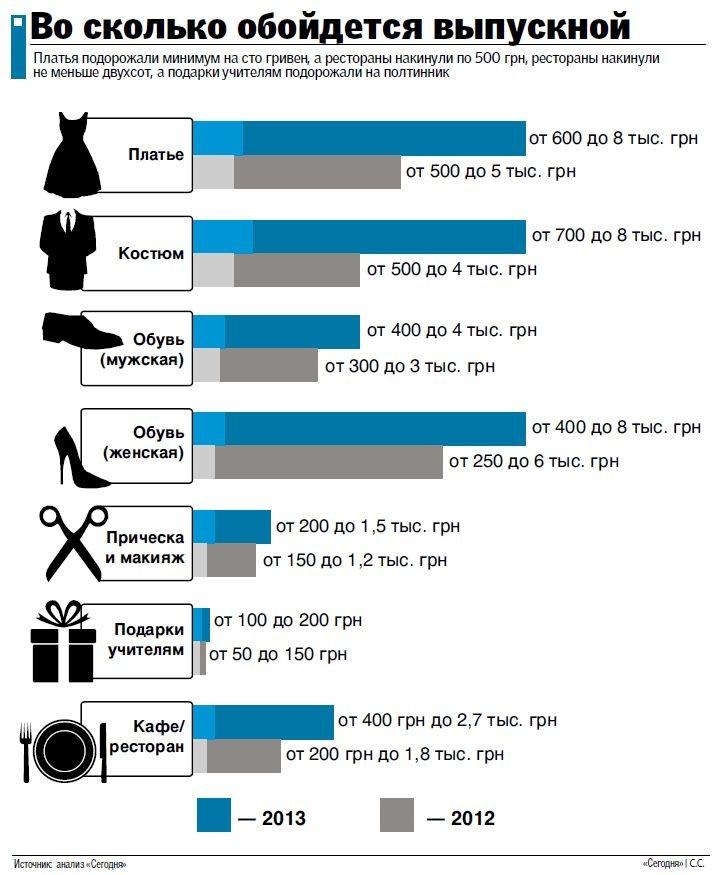 Затраты на выпускной вечер в школе в 2013 году