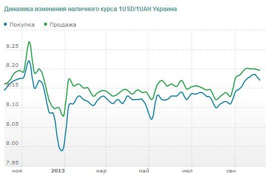 Прогноз валют на 2014 валютный спот