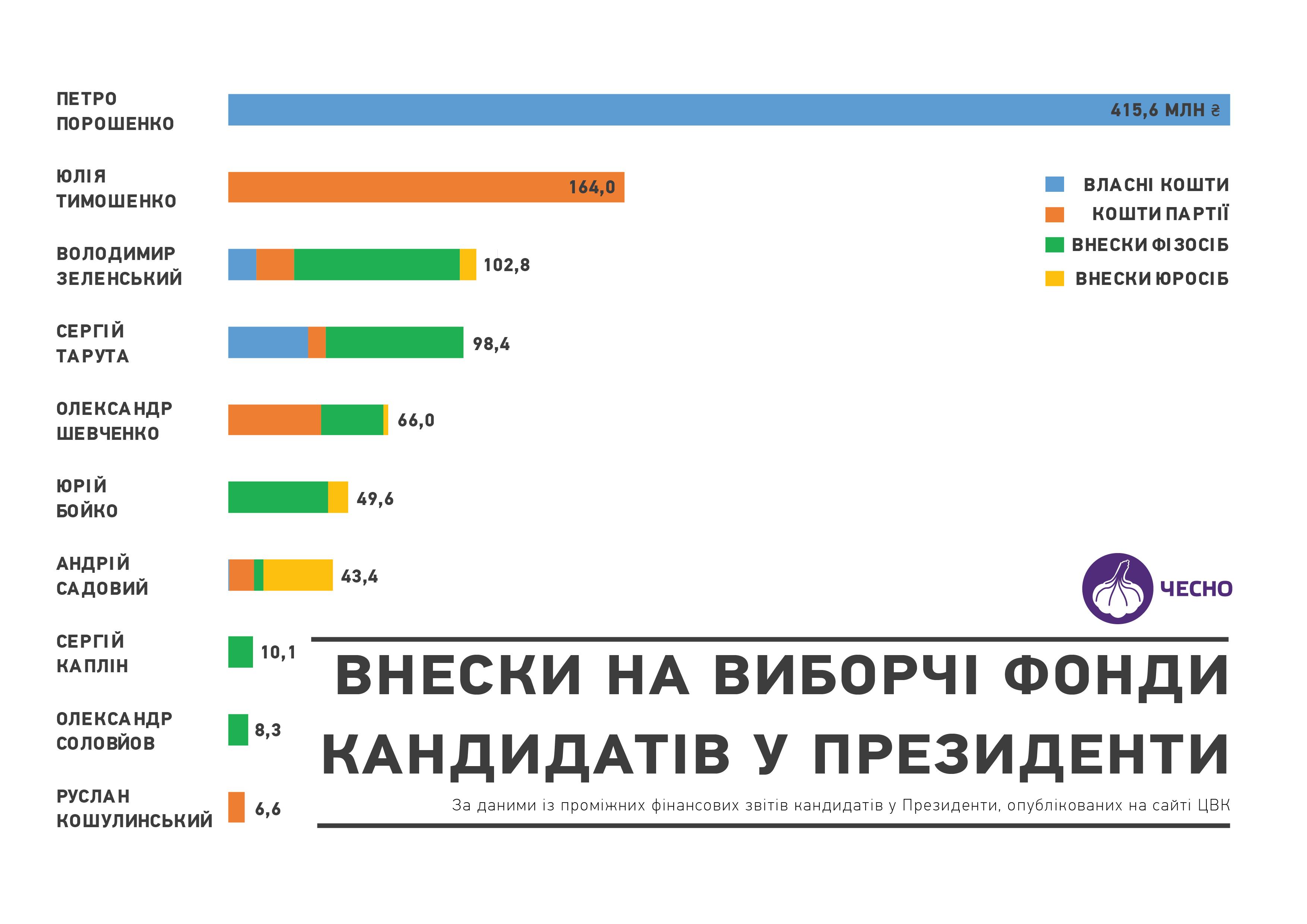 Выборы в 2019 году считаются самыми финансово затратными