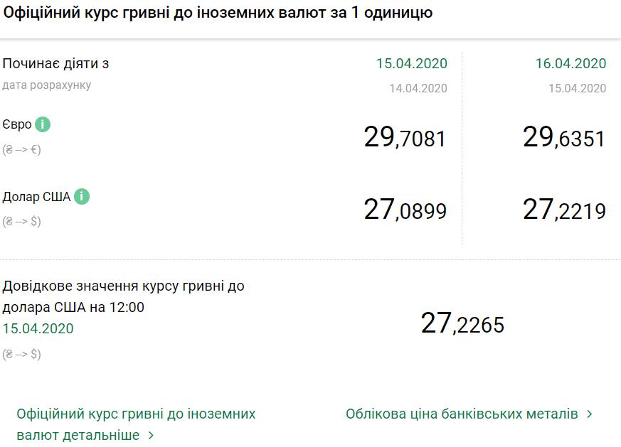 Официальный курс валют на 16 апреля 2020 года