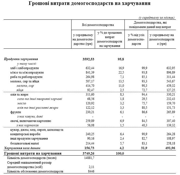 Расходы на отдельные продукты питания