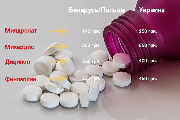 Цены на те же лекарства в Украине и в Беларуси