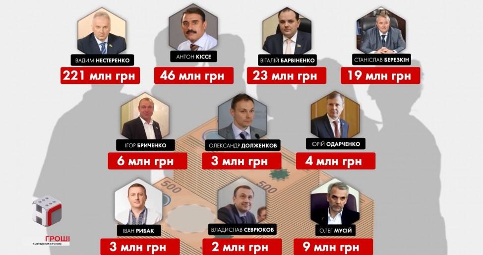 Задекларированные средства депутатов, которые получают компенсацию на проживание в Киеве