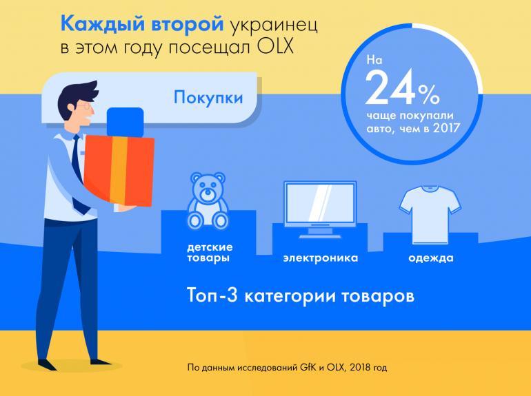 Чаще всего украинцы приобретали технику и одежду