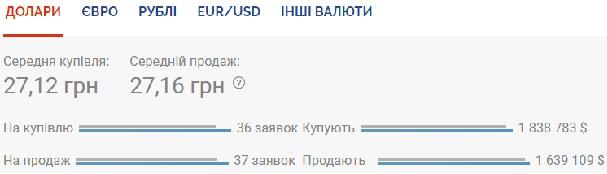 Курс валют на 14 июля: гривна глубоко проседает