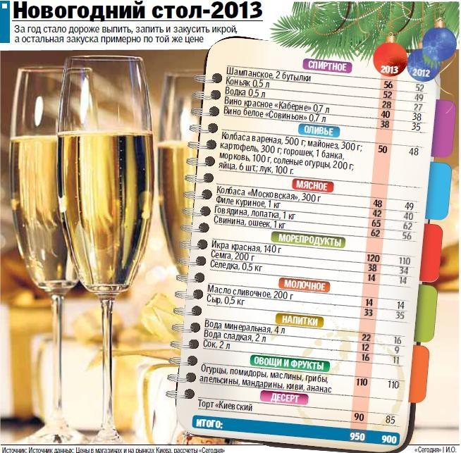 Во сколько обойдется меню на Новый год-2013