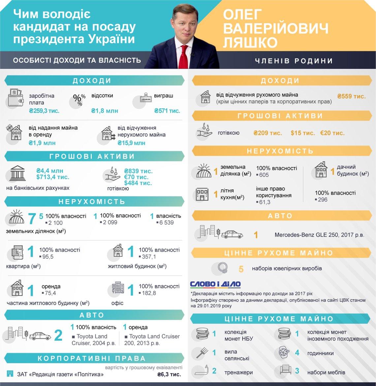 Олег Ляшко является официальным кандидатом в президенты Украины