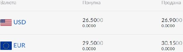 Нацбанк установил официальный курс валют на 5 июня